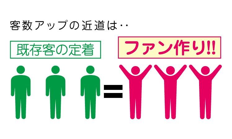 【客数アップ提案】既存客の定着=ファン作りが客数アップの近道 !!